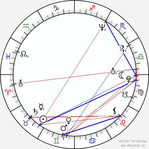 Martin Gruber wikipedie wiki 2018, 2019 horoskop