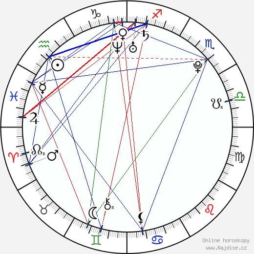 Martin Hanzal wikipedie wiki 2018, 2019 horoskop