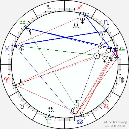 Martin Henderson wikipedie wiki 2017, 2018 horoskop