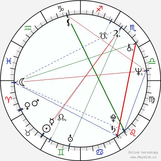 Martin Hoffmeister wikipedie wiki 2017, 2018 horoskop