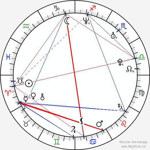 Martin Hofmann wikipedie wiki 2020, 2021 horoskop