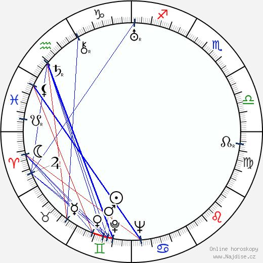 Martin Hollý st. wikipedie wiki 2019, 2020 horoskop