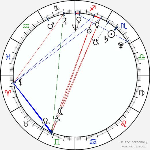 Martin Husovský wikipedie wiki 2019, 2020 horoskop