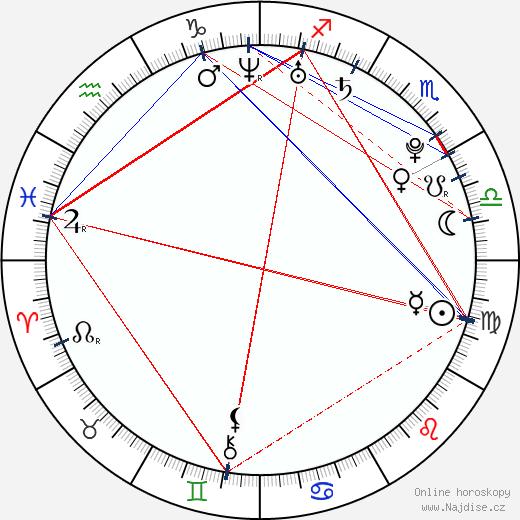 Martin Jakš wikipedie wiki 2018, 2019 horoskop