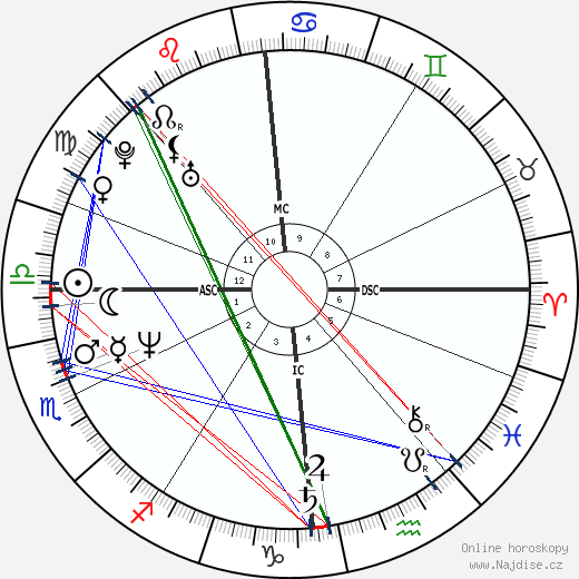 Martin Kemp wikipedie wiki 2017, 2018 horoskop