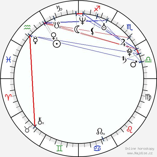 Martin Koch wikipedie wiki 2017, 2018 horoskop