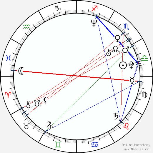 Martin Kocián wikipedie wiki 2017, 2018 horoskop