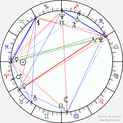 Martin Kraus wikipedie wiki 2017, 2018 horoskop