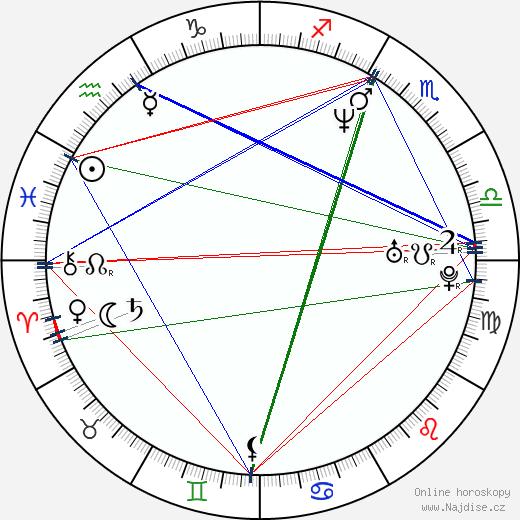 Martin Krb wikipedie wiki 2020, 2021 horoskop
