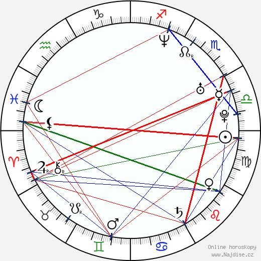 Martin Krušina wikipedie wiki 2020, 2021 horoskop