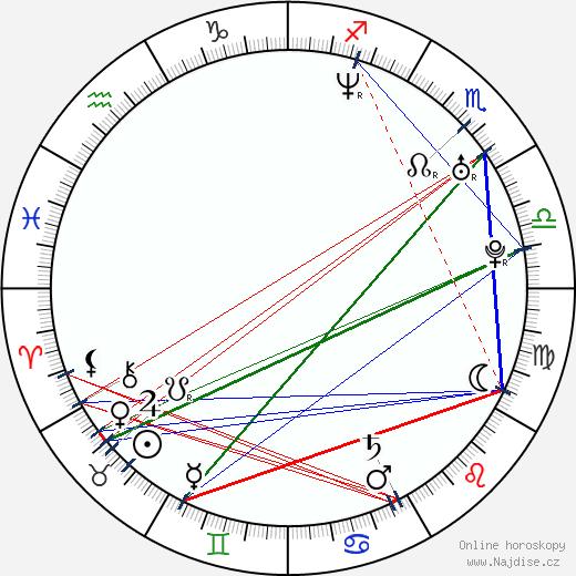 Martin Kubačák wikipedie wiki 2019, 2020 horoskop