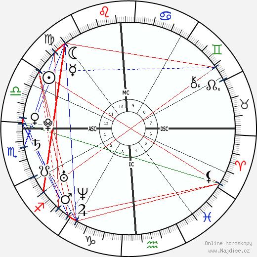 Martin L. Brunolt wikipedie wiki 2017, 2018 horoskop