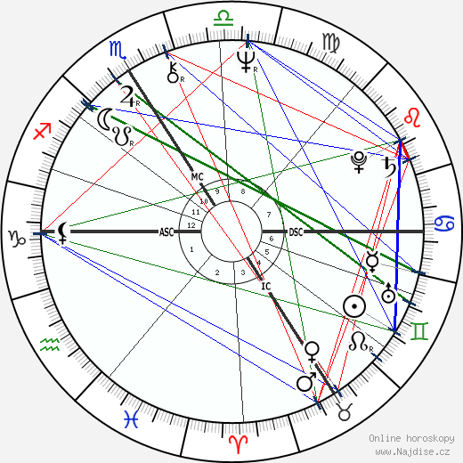 Martin Lamotte wikipedie wiki 2019, 2020 horoskop