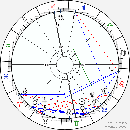 Martin Landau wikipedie wiki 2019, 2020 horoskop