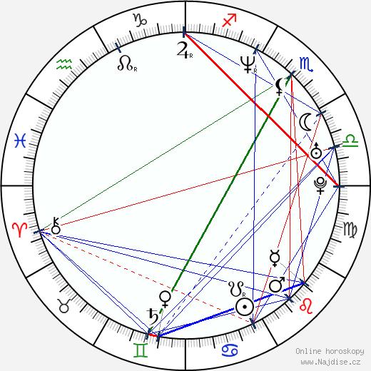 Martin Langer wikipedie wiki 2018, 2019 horoskop