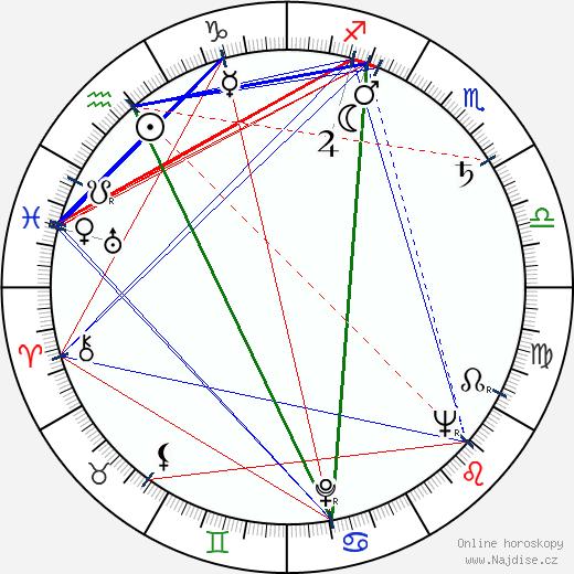 Martin Liška wikipedie wiki 2020, 2021 horoskop