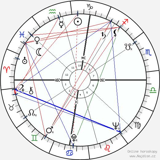 Martin Luther King wikipedie wiki 2020, 2021 horoskop