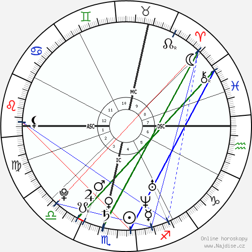 Martin Luther wikipedie wiki 2020, 2021 horoskop