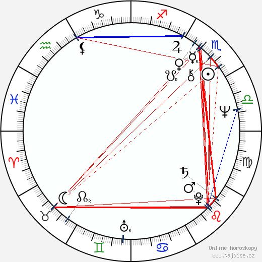 Martin Mahdal wikipedie wiki 2020, 2021 horoskop