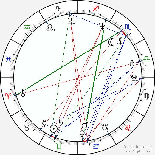 Martin Matejka wikipedie wiki 2019, 2020 horoskop