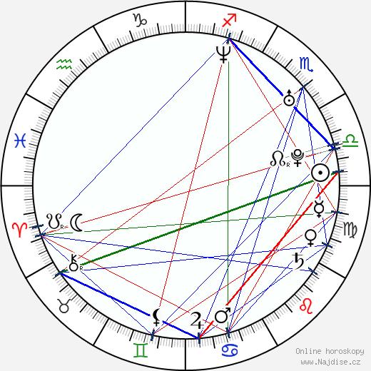 Martin Mňahončák wikipedie wiki 2019, 2020 horoskop