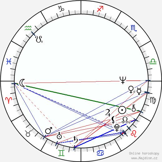 Martin Mull wikipedie wiki 2019, 2020 horoskop
