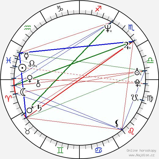 Martin Myšička wikipedie wiki 2019, 2020 horoskop