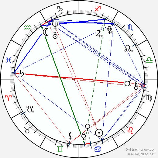 Martin Pavluš wikipedie wiki 2018, 2019 horoskop