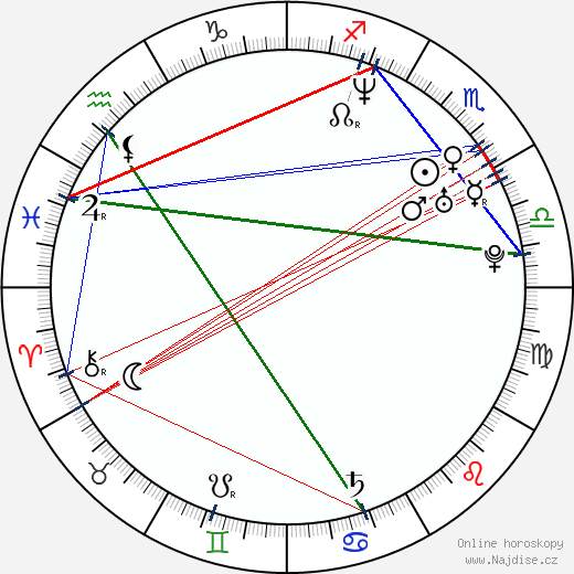 Martin Pechlát wikipedie wiki 2020, 2021 horoskop