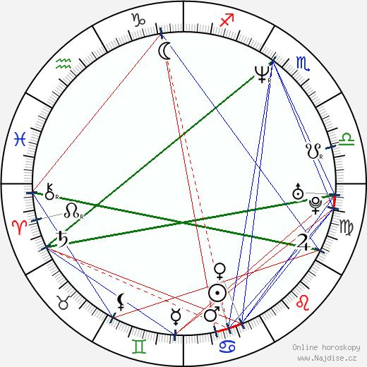 Martin Pecina wikipedie wiki 2018, 2019 horoskop