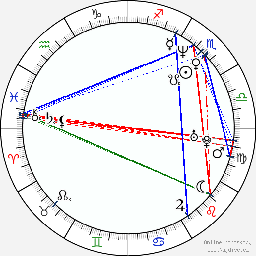 Martin Pošta wikipedie wiki 2018, 2019 horoskop