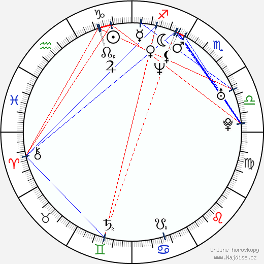 Martin Preiss wikipedie wiki 2019, 2020 horoskop