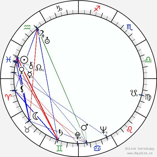 Martin Ritt wikipedie wiki 2019, 2020 horoskop