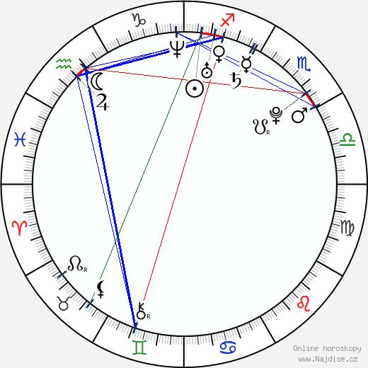 Martin Růžička wikipedie wiki 2018, 2019 horoskop