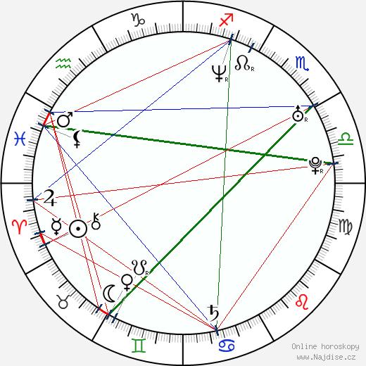 Martin Šácha wikipedie wiki 2019, 2020 horoskop