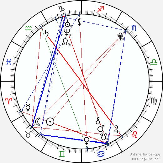 Martin Šafařík wikipedie wiki 2017, 2018 horoskop