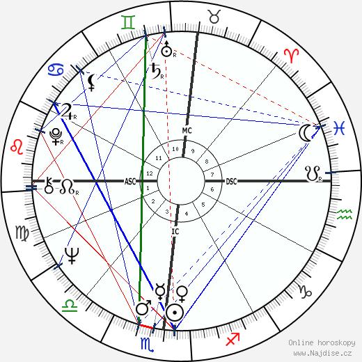 Martin Scorsese wikipedie wiki 2020, 2021 horoskop