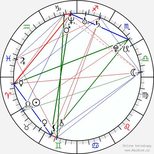 Martin Šenc wikipedie wiki 2019, 2020 horoskop