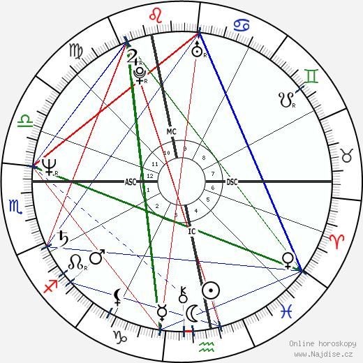 Martin Severa wikipedie wiki 2019, 2020 horoskop