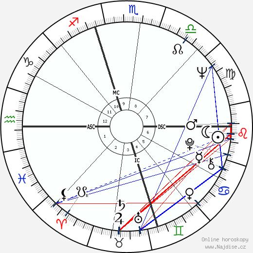 Martin Sheen wikipedie wiki 2019, 2020 horoskop