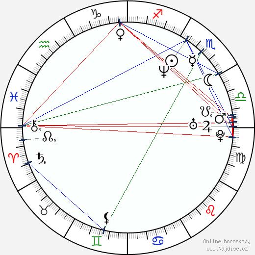 Martin Sitta wikipedie wiki 2019, 2020 horoskop