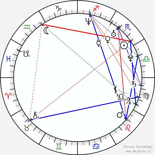 Martin Škoula wikipedie wiki 2019, 2020 horoskop
