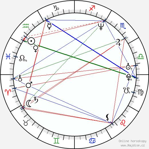 Martin Stránský wikipedie wiki 2019, 2020 horoskop