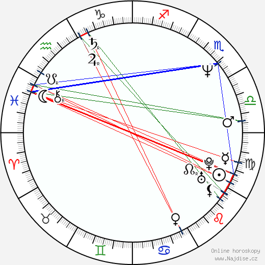 Martin Štrba wikipedie wiki 2019, 2020 horoskop