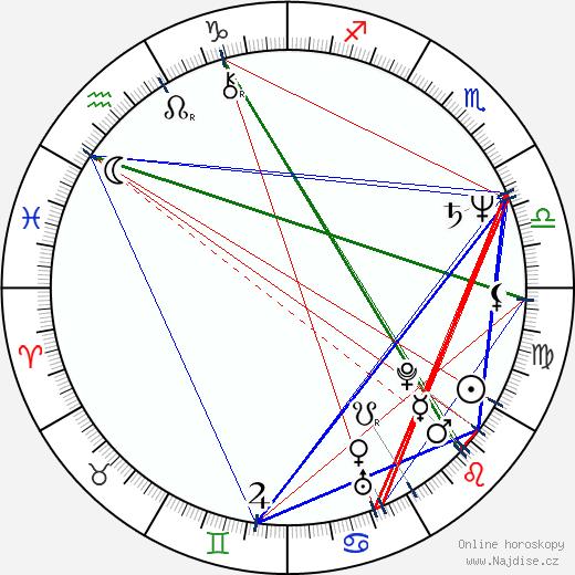 Martin Táborský wikipedie wiki 2018, 2019 horoskop