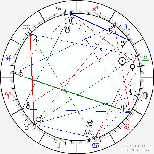 Martin Ťapák wikipedie wiki 2020, 2021 horoskop