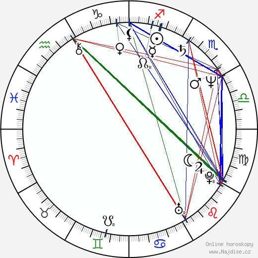 Martin Učík wikipedie wiki 2018, 2019 horoskop