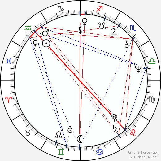Martin Vačkář wikipedie wiki 2018, 2019 horoskop