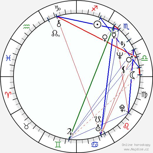 Martin Vadas wikipedie wiki 2018, 2019 horoskop