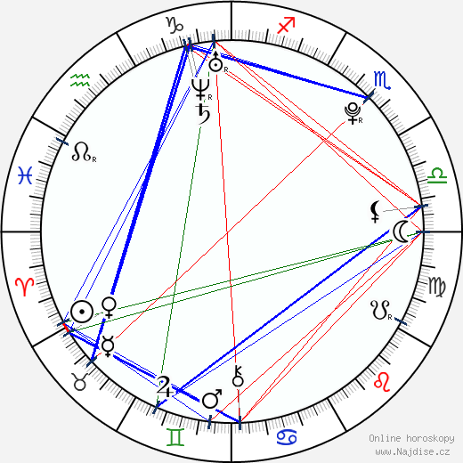 Martin Veselý wikipedie wiki 2017, 2018 horoskop